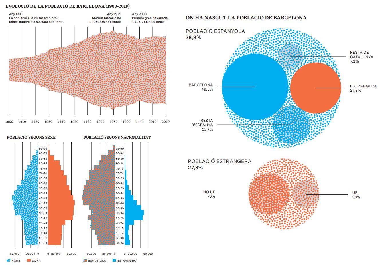Revista Barcelona Metròpolis – Demografia en evolució